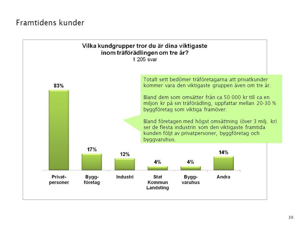 39 Framtidens kunder Totalt sett bedömer träföretagarna att privatkunder kommer vara den viktigaste gruppen även om tre år. Bland dem som omsätter frå