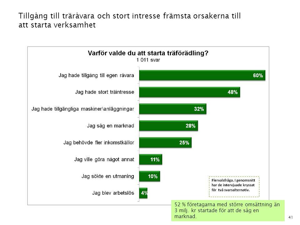 41 Tillgång till träråvara och stort intresse främsta orsakerna till att starta verksamhet 52 % företagarna med större omsättning än 3 milj. kr starta