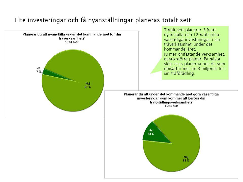 47 Lite investeringar och få nyanställningar planeras totalt sett Totalt sett planerar 3 % att nyanställa och 12 % att göra väsentliga investeringar i
