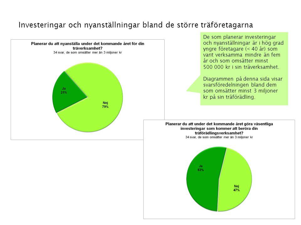 48 Investeringar och nyanställningar bland de större träföretagarna De som planerar investeringar och nyanställningar är i hög grad yngre företagare (