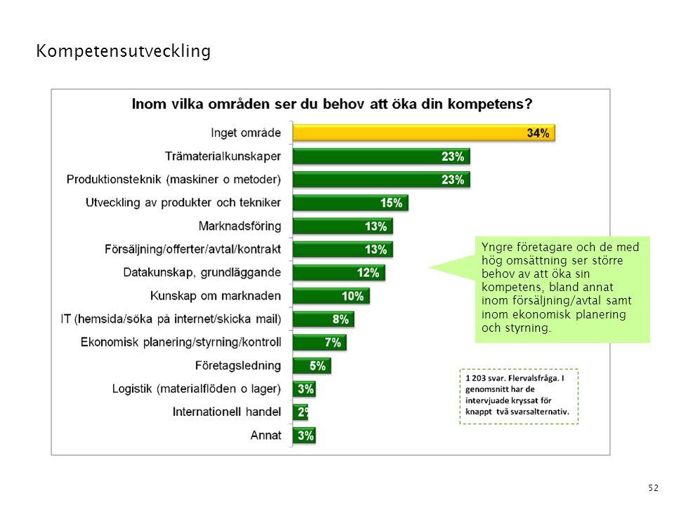 52 Kompetensutveckling Yngre företagare och de med hög omsättning ser större behov av att öka sin kompetens, bland annat inom försäljning/avtal samt i