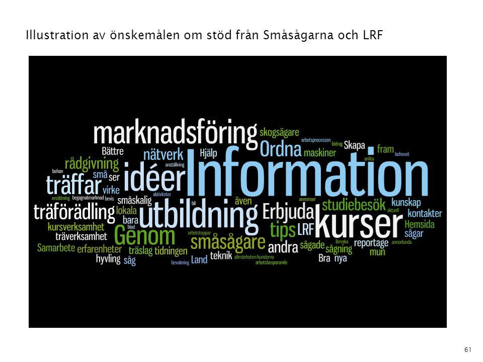 61 Illustration av önskemålen om stöd från Småsågarna och LRF