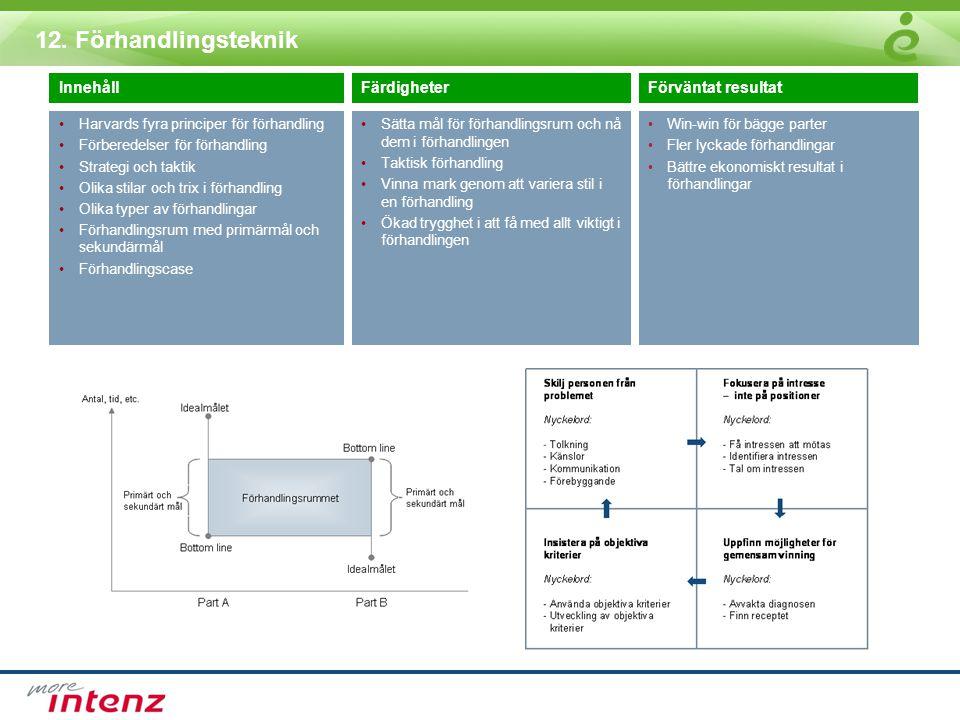12. Förhandlingsteknik InnehållFärdigheterFörväntat resultat •Harvards fyra principer för förhandling •Förberedelser för förhandling •Strategi och tak