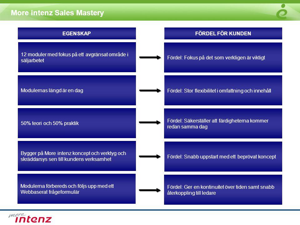 More intenz Sales Mastery 12 moduler med fokus på ett avgränsat område i säljarbetet 50% teori och 50% praktik Modulerna förbereds och följs upp med ett Webbaserat frågeformulär Modulernas längd är en dag Bygger på More intenz koncept och verktyg och skräddarsys sen till kundens verksamhet Fördel: Fokus på det som verkligen är viktigt Fördel: Stor flexibilitet i omfattning och innehåll Fördel: Säkerställer att färdigheterna kommer redan samma dag Fördel: Snabb uppstart med ett beprövat koncept Fördel: Ger en kontinuitet över tiden samt snabb återkoppling till ledare EGENSKAPFÖRDEL FÖR KUNDEN