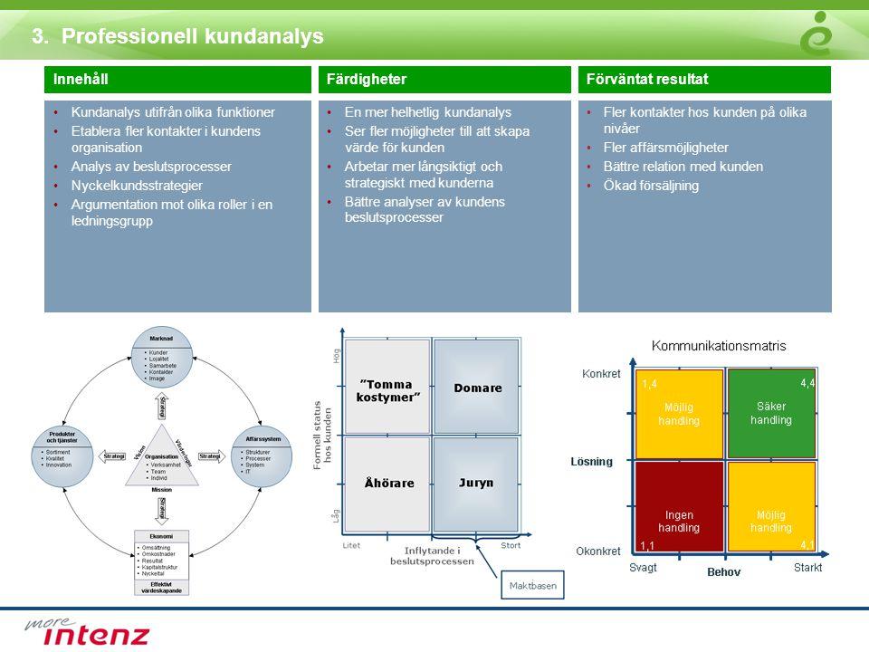 3. Professionell kundanalys InnehållFärdigheterFörväntat resultat •Kundanalys utifrån olika funktioner •Etablera fler kontakter i kundens organisation
