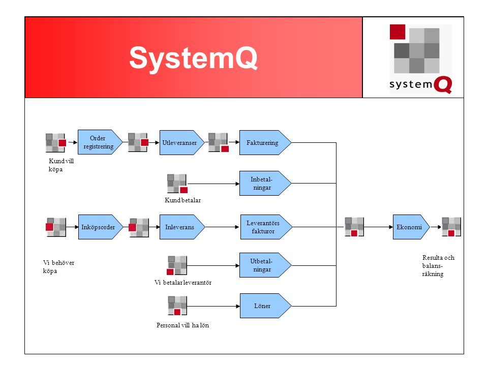 SystemQ Leverantörs fakturor InleveransInköpsorder Fakturering Inbetal- ningar Order registrering Kund vill köpa Utleveranser Vi behöver köpa Resulta