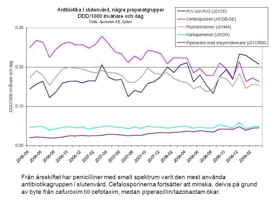 Från årsskiftet har penicilliner med smalt spektrum varit den mest använda antibiotikagruppen i slutenvård.