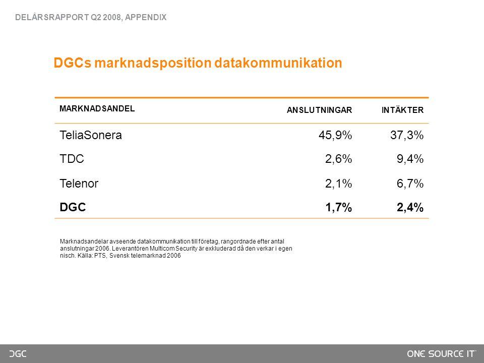 DGCs marknadsposition datakommunikation MARKNADSANDEL ANSLUTNINGARINTÄKTER TeliaSonera45,9%37,3% TDC2,6%9,4% Telenor2,1%6,7% DGC1,7%2,4% Marknadsandelar avseende datakommunikation till företag, rangordnade efter antal anslutningar 2006.