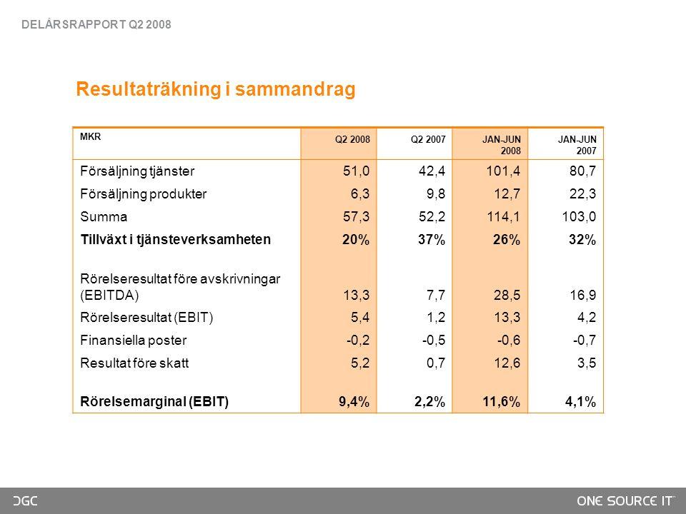 Resultaträkning i sammandrag MKR Q2 2008Q2 2007JAN-JUN 2008 JAN-JUN 2007 Försäljning tjänster51,042,4101,480,7 Försäljning produkter6,39,812,722,3 Summa57,352,2114,1103,0 Tillväxt i tjänsteverksamheten20%37%26%32% Rörelseresultat före avskrivningar (EBITDA)13,37,728,516,9 Rörelseresultat (EBIT)5,41,213,34,2 Finansiella poster-0,2-0,5-0,6-0,7 Resultat före skatt5,20,712,63,5 Rörelsemarginal (EBIT)9,4%2,2%11,6%4,1% DELÅRSRAPPORT Q2 2008