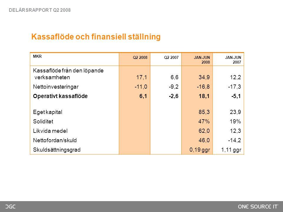Kassaflöde och finansiell ställning MKR Q2 2008Q2 2007JAN-JUN 2008 JAN-JUN 2007 Kassaflöde från den löpande verksamheten17,16,634,912,2 Nettoinvesteringar-11,0-9,2-16,8-17,3 Operativt kassaflöde6,1-2,618,1-5,1 Eget kapital85,323,9 Soliditet47%19% Likvida medel62,012,3 Nettofordan/skuld46,0-14,2 Skuldsättningsgrad0,19 ggr 1,11 ggr DELÅRSRAPPORT Q2 2008