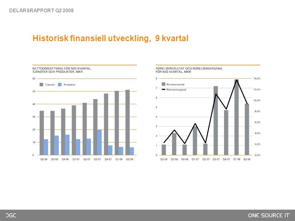 Historisk finansiell utveckling, 9 kvartal DELÅRSRAPPORT Q2 2008