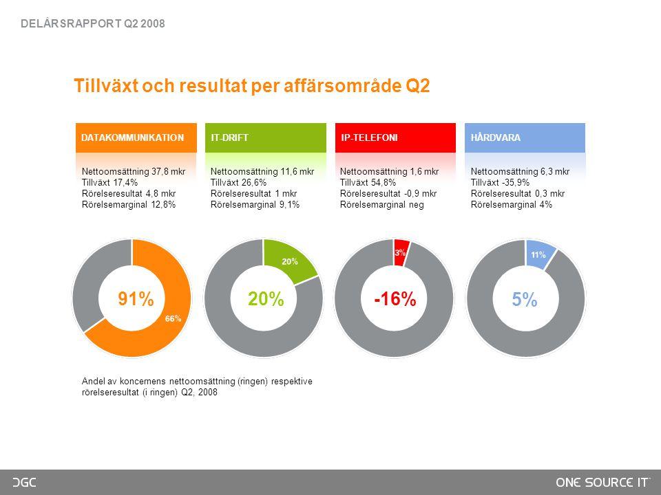 DATAKOMMUNIKATIONIT-DRIFTIP-TELEFONIHÅRDVARA Nettoomsättning 37,8 mkr Tillväxt 17,4% Rörelseresultat 4,8 mkr Rörelsemarginal 12,8% Nettoomsättning 11,6 mkr Tillväxt 26,6% Rörelseresultat 1 mkr Rörelsemarginal 9,1% Nettoomsättning 1,6 mkr Tillväxt 54,8% Rörelseresultat -0,9 mkr Rörelsemarginal neg Tillväxt och resultat per affärsområde Q2 Andel av koncernens nettoomsättning (ringen) respektive rörelseresultat (i ringen) Q2, 2008 91% 20% -16% 5% Nettoomsättning 6,3 mkr Tillväxt -35,9% Rörelseresultat 0,3 mkr Rörelsemarginal 4% DELÅRSRAPPORT Q2 2008