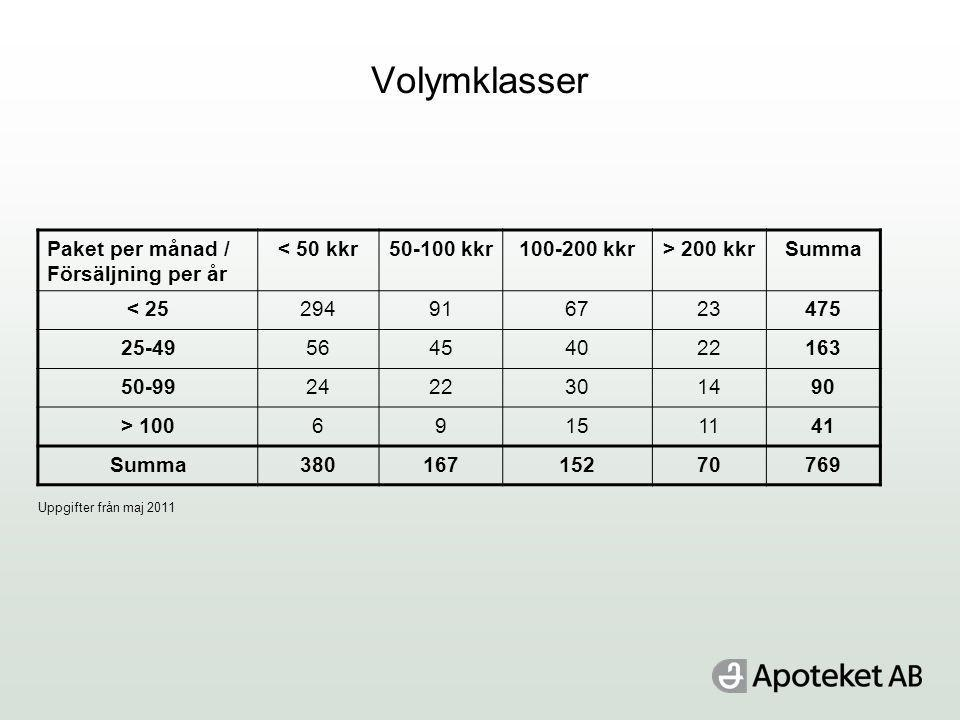 Volymklasser Paket per månad / Försäljning per år < 50 kkr50-100 kkr100-200 kkr> 200 kkrSumma < 25294916723475 25-4956454022163 50-992422301490 > 10069151141 Summa38016715270769 Uppgifter från maj 2011