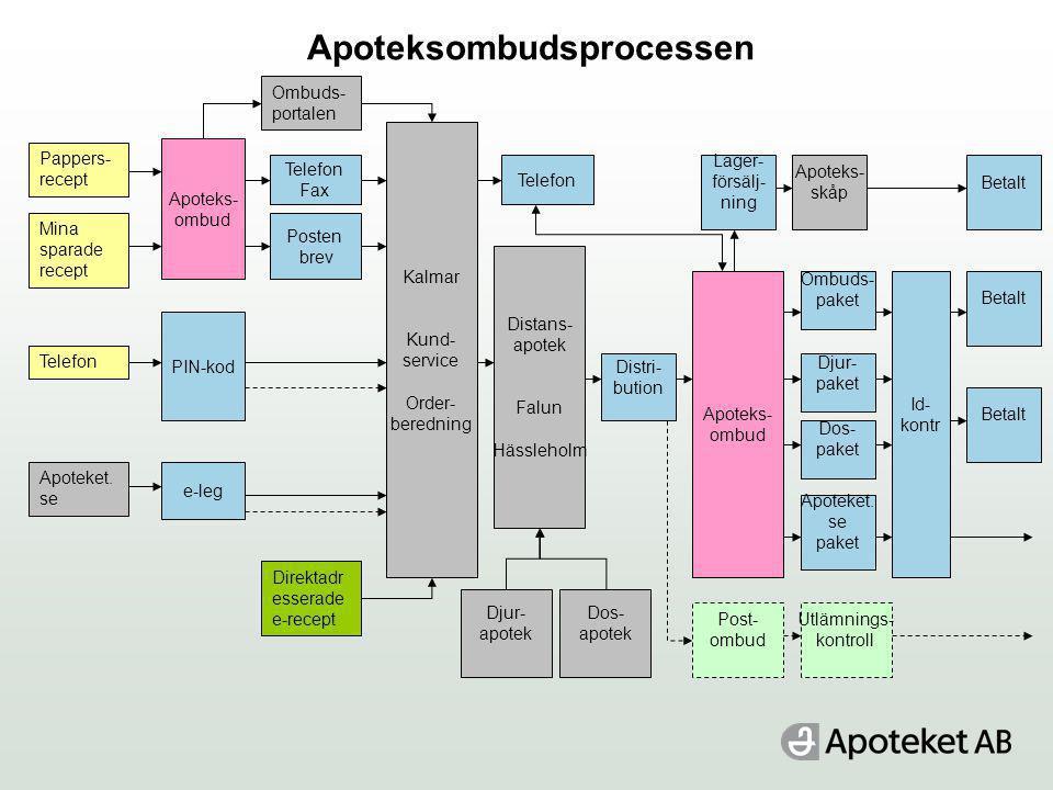 Apoteksombudsprocessen Pappers- recept Mina sparade recept Telefon Apoteket. se Direktadr esserade e-recept Ombuds- portalen PIN-kod e-leg Apoteks- om