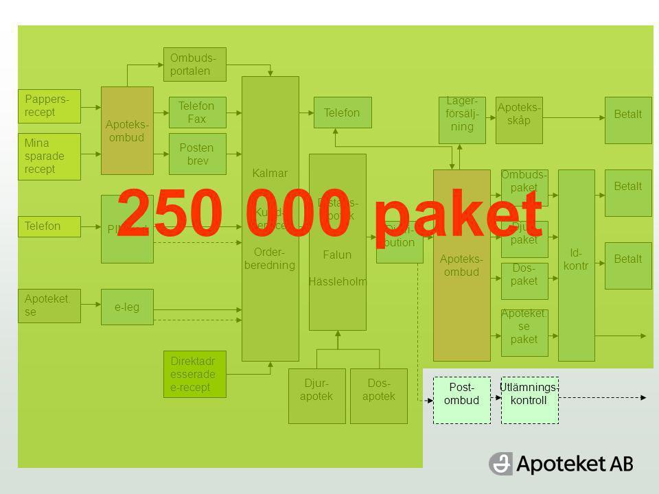 Pappers- recept Mina sparade recept Telefon Apoteket. se Direktadr esserade e-recept Ombuds- portalen PIN-kod e-leg Apoteks- ombud Posten brev Kalmar