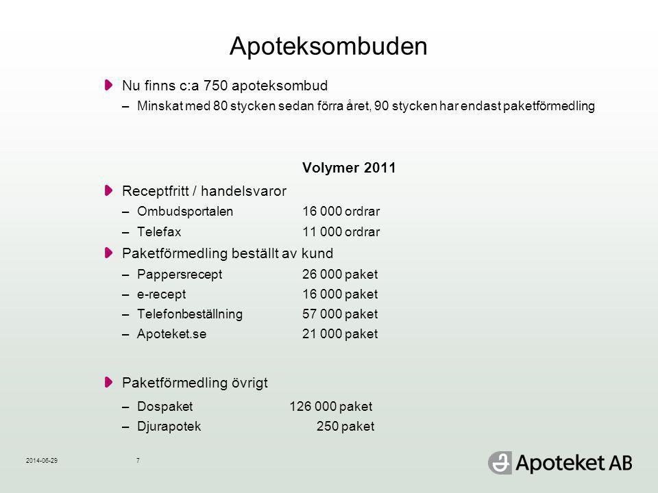 Apoteksombuden Nu finns c:a 750 apoteksombud –Minskat med 80 stycken sedan förra året, 90 stycken har endast paketförmedling Volymer 2011 Receptfritt