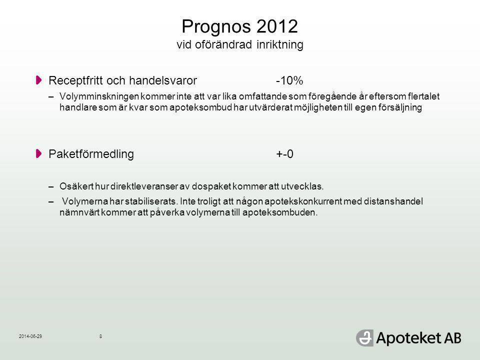 Prognos 2012 vid oförändrad inriktning Receptfritt och handelsvaror -10% –Volymminskningen kommer inte att var lika omfattande som föregående år efter
