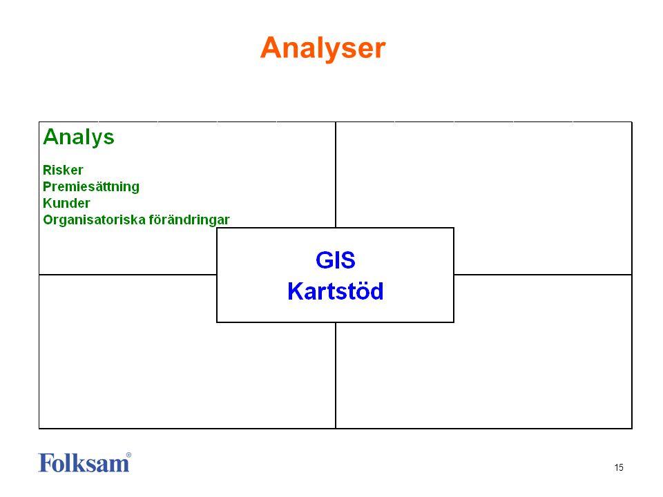 15 Analyser