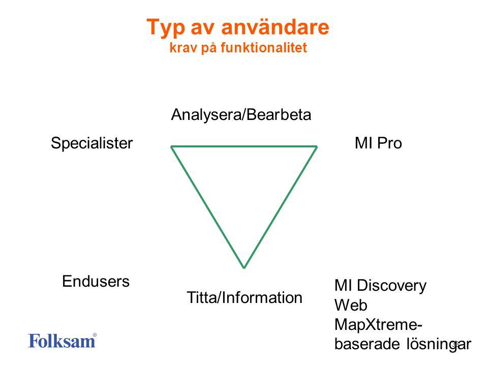 36 Typ av användare krav på funktionalitet Specialister Endusers MI Pro MI Discovery Web MapXtreme- baserade lösningar Titta/Information Analysera/Bea