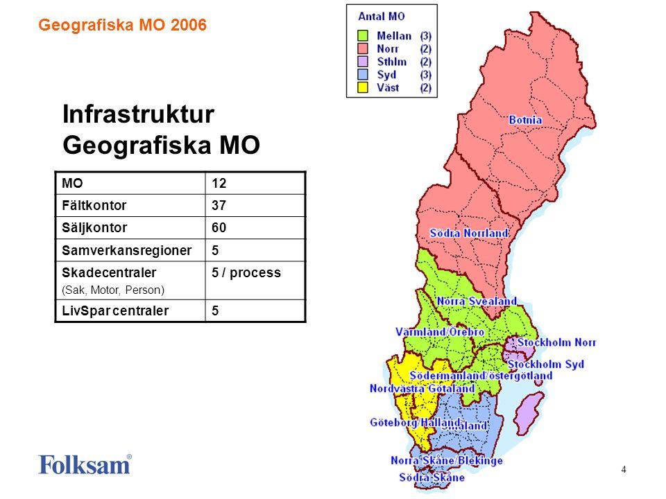 4 Infrastruktur Geografiska MO Geografiska MO 2006 MO12 Fältkontor37 Säljkontor60 Samverkansregioner5 Skadecentraler (Sak, Motor, Person) 5 / process