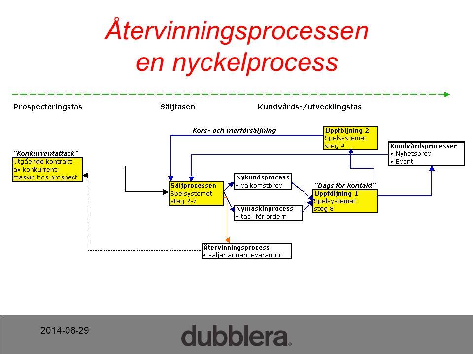 2014-06-29 Återvinningsprocessen en nyckelprocess