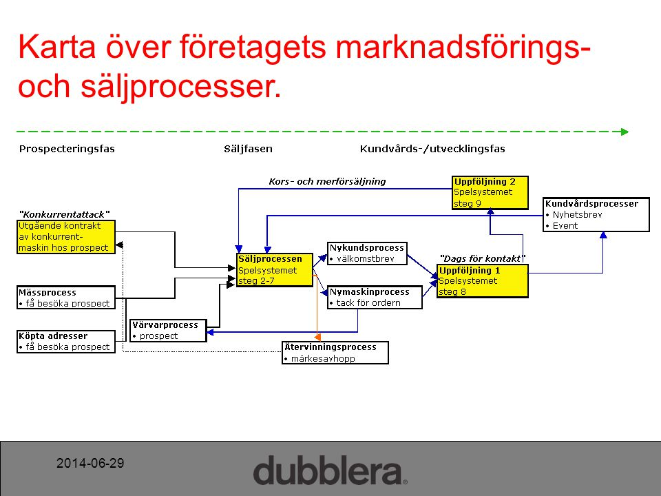 2014-06-29 Karta över företagets marknadsförings- och säljprocesser.