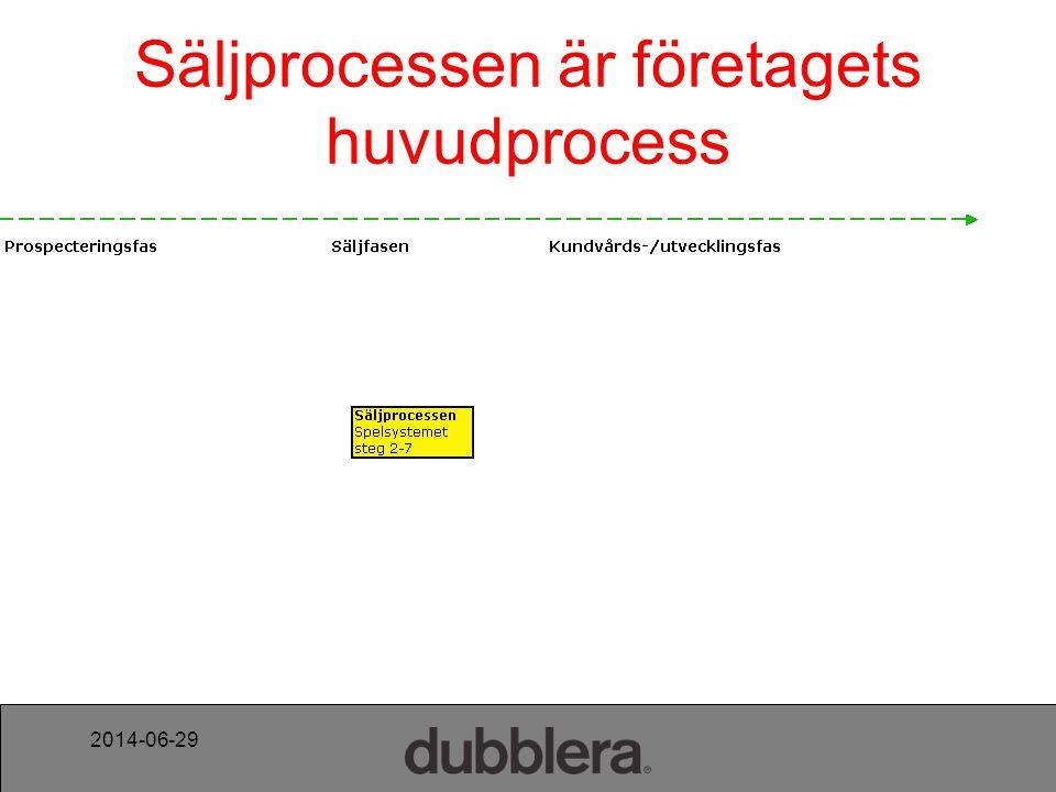 2014-06-29 Säljprocessen är företagets huvudprocess