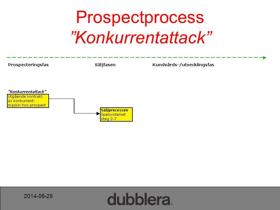 "2014-06-29 Prospectprocess ""Konkurrentattack"""