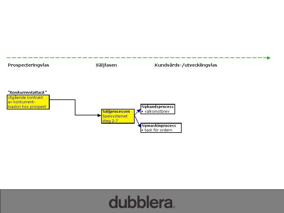 2014-06-29 Steg 8 i Spelsystemet Dags för kontakt