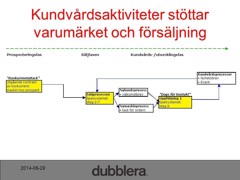 2014-06-29 Steg 9 i Spelsystemet Dags för ny kontakt