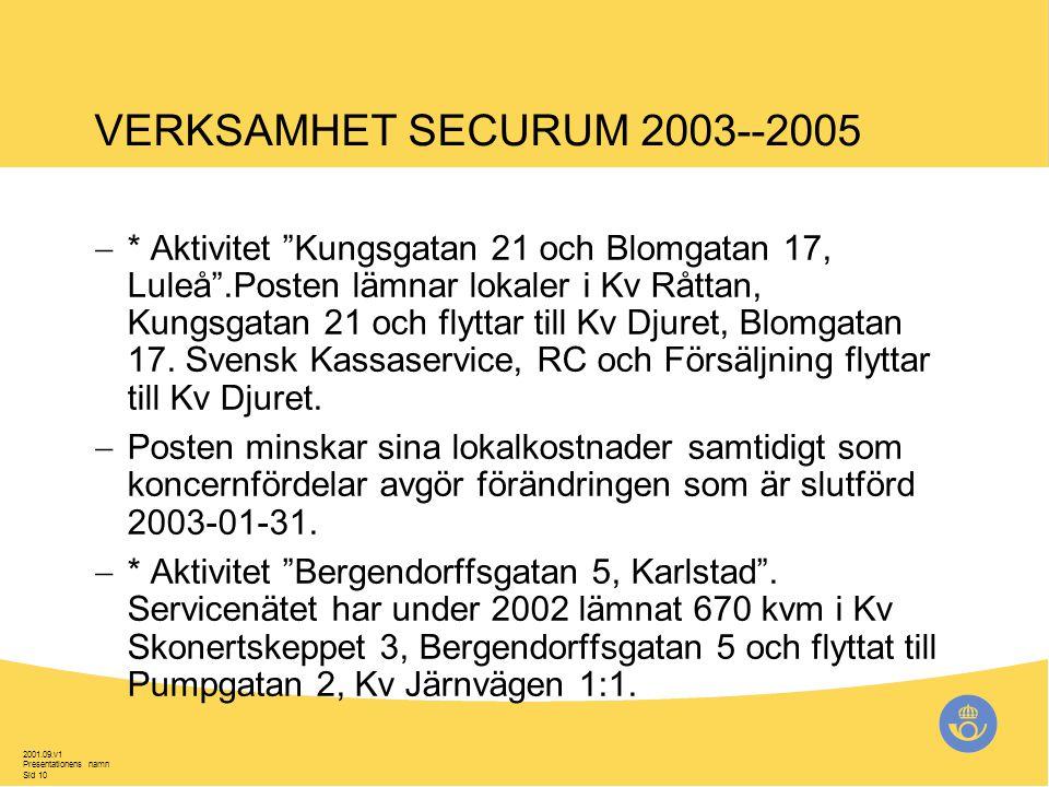 2001.09.v1 Presentationens namn Sid 10 VERKSAMHET SECURUM 2003--2005  * Aktivitet Kungsgatan 21 och Blomgatan 17, Luleå .Posten lämnar lokaler i Kv Råttan, Kungsgatan 21 och flyttar till Kv Djuret, Blomgatan 17.