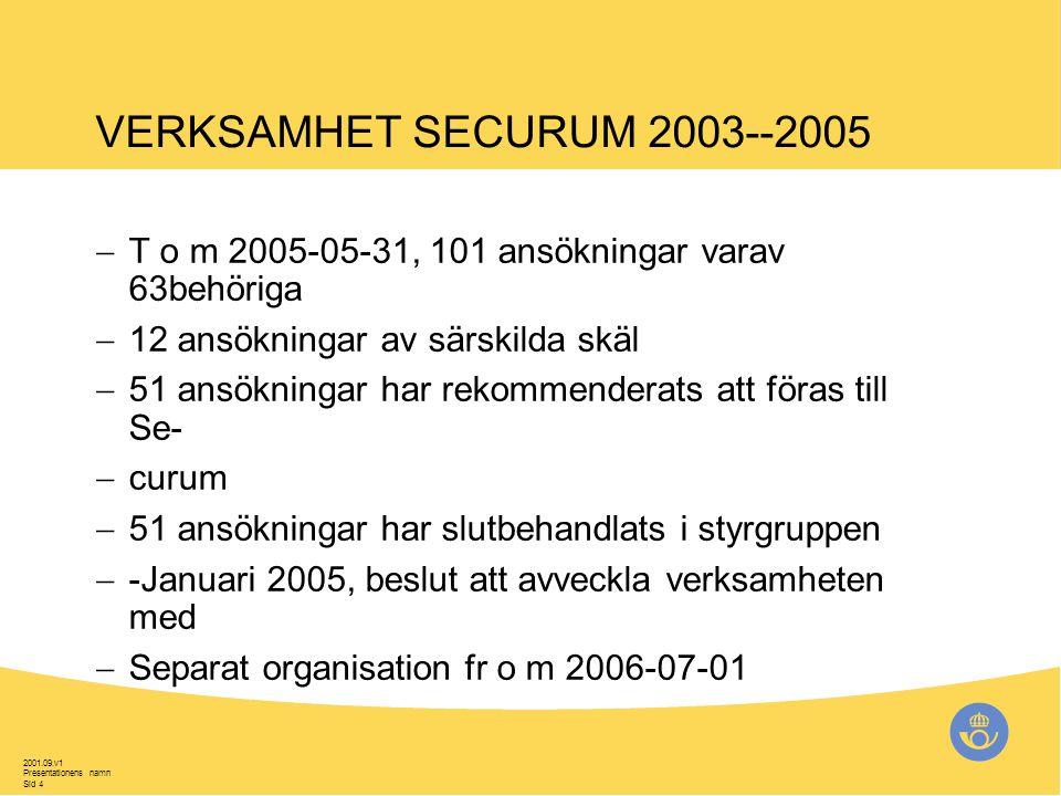 2001.09.v1 Presentationens namn Sid 4 VERKSAMHET SECURUM 2003--2005  T o m 2005-05-31, 101 ansökningar varav 63behöriga  12 ansökningar av särskilda skäl  51 ansökningar har rekommenderats att föras till Se-  curum  51 ansökningar har slutbehandlats i styrgruppen  -Januari 2005, beslut att avveckla verksamheten med  Separat organisation fr o m 2006-07-01