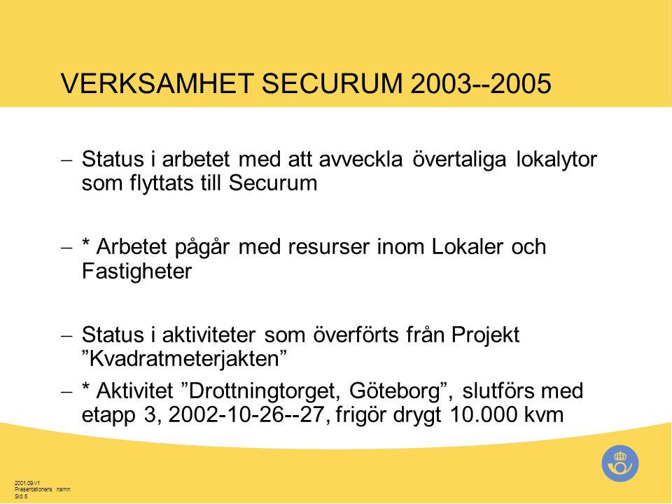 2001.09.v1 Presentationens namn Sid 6 VERKSAMHET SECURUM 2003--2005  Status i arbetet med att avveckla övertaliga lokalytor som flyttats till Securum  * Arbetet pågår med resurser inom Lokaler och Fastigheter  Status i aktiviteter som överförts från Projekt Kvadratmeterjakten  * Aktivitet Drottningtorget, Göteborg , slutförs med etapp 3, 2002-10-26--27, frigör drygt 10.000 kvm