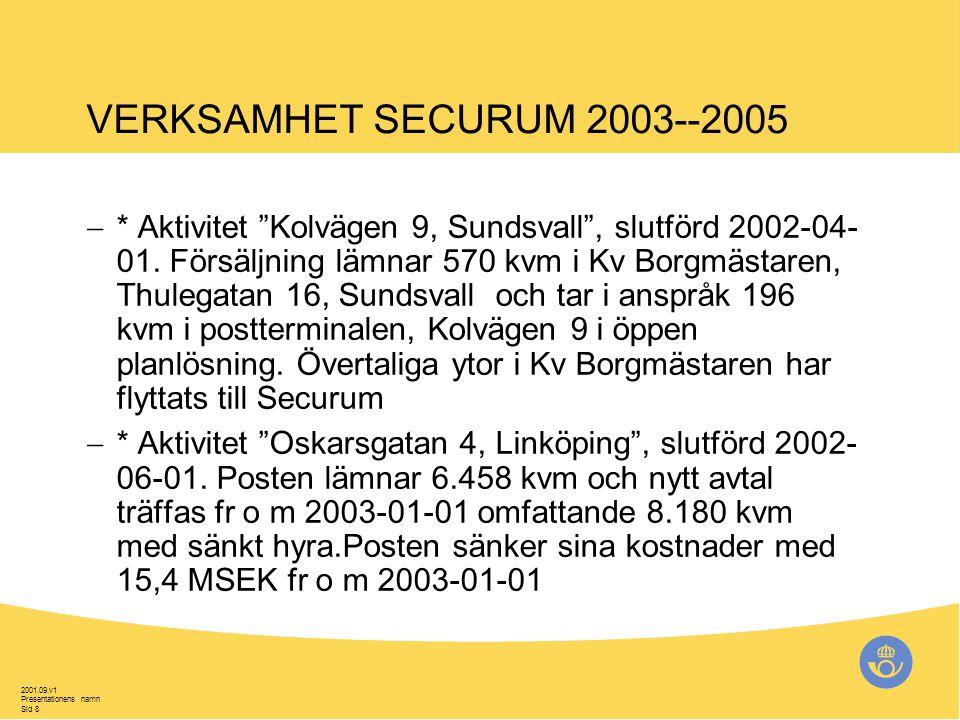 2001.09.v1 Presentationens namn Sid 9 VERKSAMHET SECURUM 2003--2005  * Aktivitet Vasaplan resp Västra Kyrkogatan 9, Umeå .Posten lämnar 1.817 kvm i Kv Vale 5 och 6 och tar i anspråk 970 kvm i nya lokaler.
