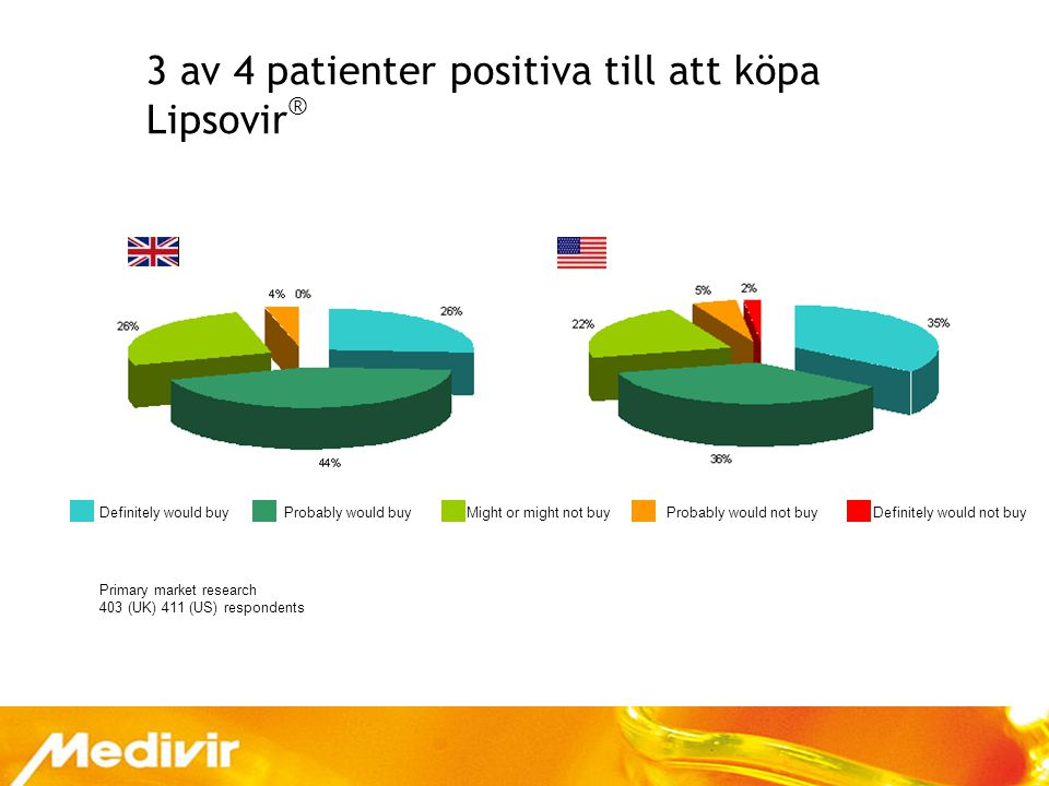 13 3 av 4 patienter positiva till att köpa Lipsovir ® Definitely would buy Probably would buy Might or might not buy Probably would not buy Definitely would not buy Primary market research 403 (UK) 411 (US) respondents
