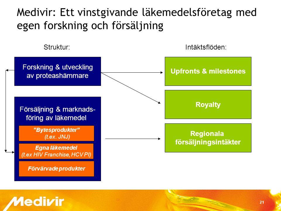 21 Medivir: Ett vinstgivande läkemedelsföretag med egen forskning och försäljning Forskning & utveckling av proteashämmare Försäljning & marknads- för