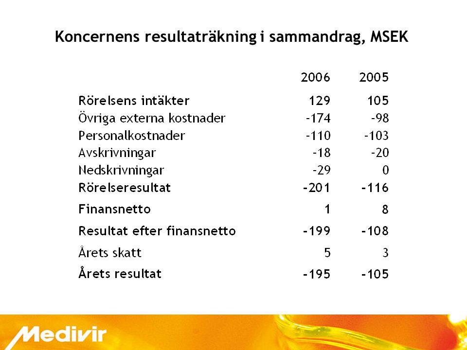 23 Koncernens resultaträkning i sammandrag, MSEK