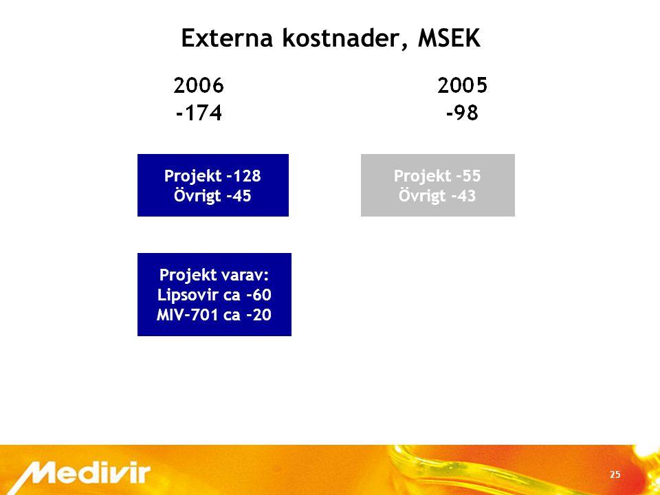 25 Externa kostnader, MSEK Projekt -128 Övrigt -45 Projekt varav: Lipsovir ca -60 MIV-701 ca -20 Projekt -55 Övrigt -43