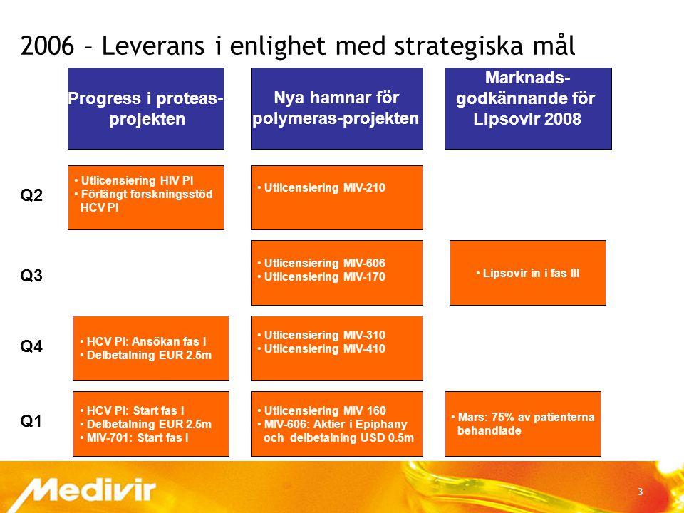 4 Medivirs väg framåt 2006  Nytt prestigefullt proteassamarbete med Johnson & Johnson  Lipsovir in i fas III  Externa investeringar i polymerasprojekten säkrade  Ökad finansiell uthållighet genom kostnadsreduktion & refinansiering 2007  Två proteasprojekt in i fas I Leverans av kliniska data för Lipsovir, MIV-701 och Hepatit C-PI 2008 Marknadsgodkännande för Lipsovir 2009 Stabilt kassaflöde