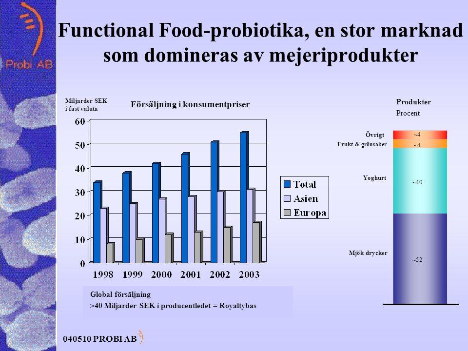 040510 PROBI AB Functional Food-probiotika, en stor marknad som domineras av mejeriprodukter Mjök drycker Yoghurt Frukt & grönsaker Övrigt ~52 ~40 ~4 Produkter Procent ~4 Global försäljning >40 Miljarder SEK i producentledet = Royaltybas Försäljning i konsumentpriser Miljarder SEK i fast valuta