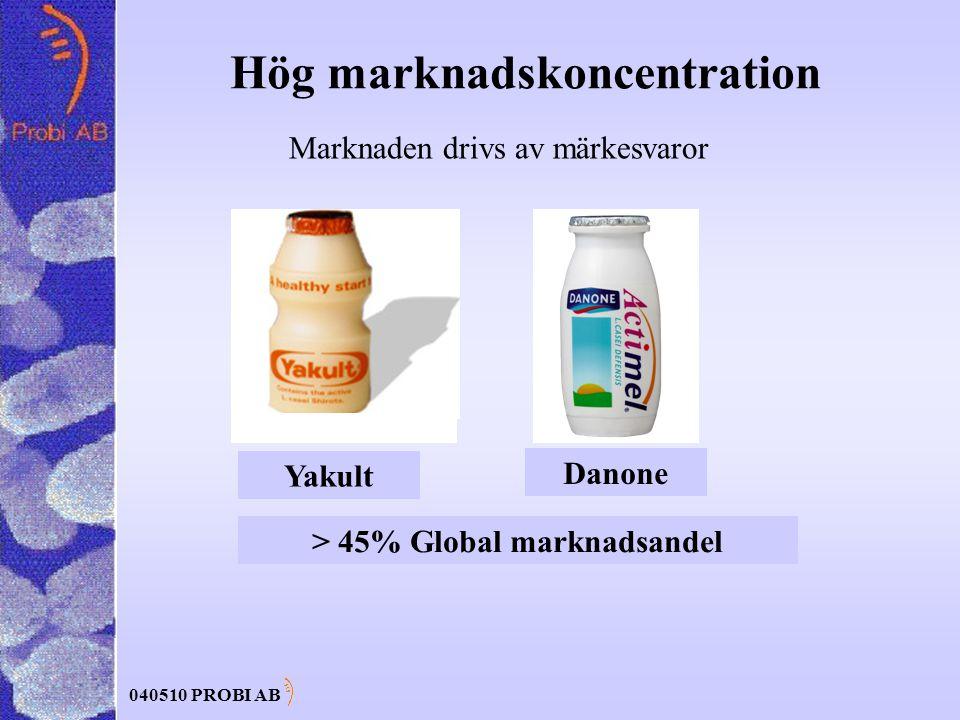 040510 PROBI AB Hög marknadskoncentration > 45% Global marknadsandel Marknaden drivs av märkesvaror Yakult Danone