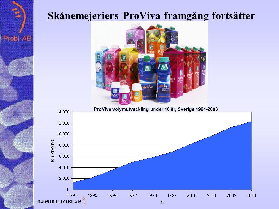 040510 PROBI AB Skånemejeriers ProViva framgång fortsätter ProViva volymutveckling under 10 år, Sverige 1994-2003