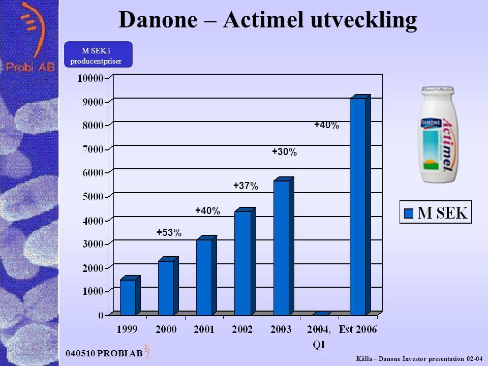 040510 PROBI AB +53% +40% +37% +30% +40% Danone – Actimel utveckling M SEK i producentpriser Källa – Danone Investor presentation 02-04
