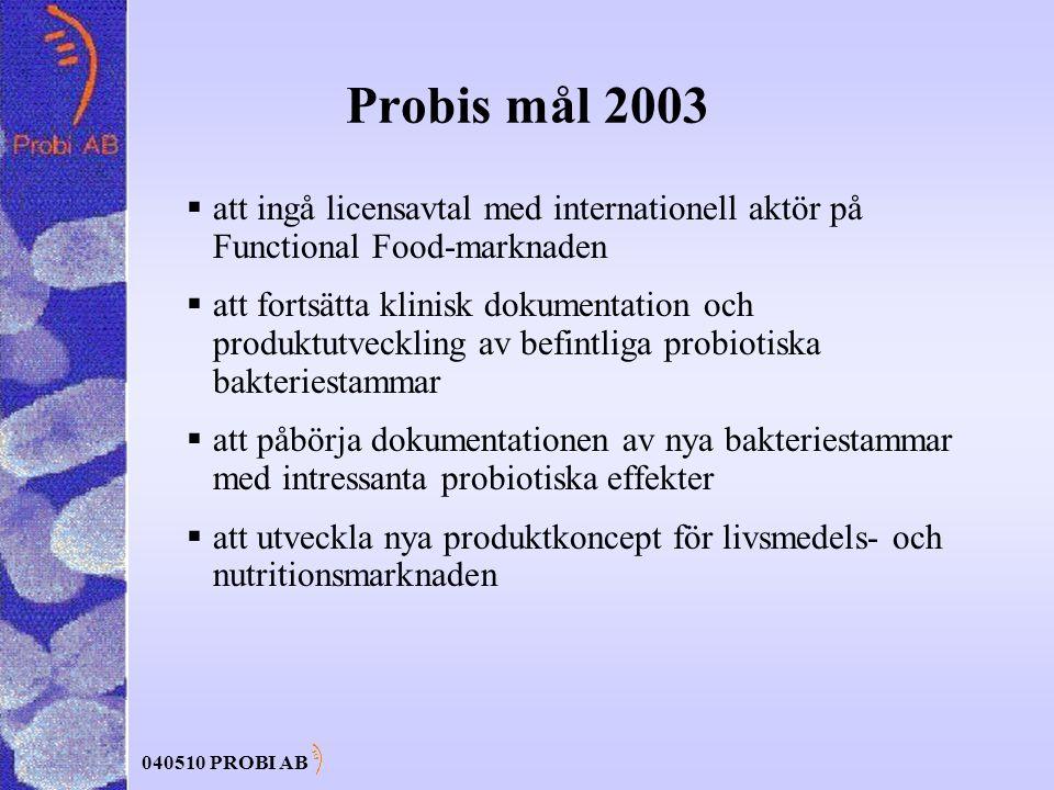 040510 PROBI AB Probis mål 2003  att ingå licensavtal med internationell aktör på Functional Food-marknaden  att fortsätta klinisk dokumentation och produktutveckling av befintliga probiotiska bakteriestammar  att påbörja dokumentationen av nya bakteriestammar med intressanta probiotiska effekter  att utveckla nya produktkoncept för livsmedels- och nutritionsmarknaden