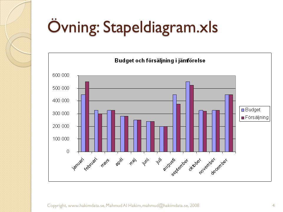 Övning: Stapeldiagram.xls Copyright, www.hakimdata.se, Mahmud Al Hakim, mahmud@hakimdata.se, 20084