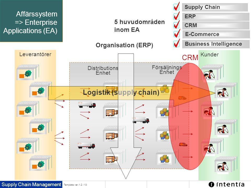 Supply Chain Management Template ver.1.2 / 13 Affärssystem => Enterprise Applications (EA) Leverantörer Kunder Distributions Enhet Försäljnings Enhet