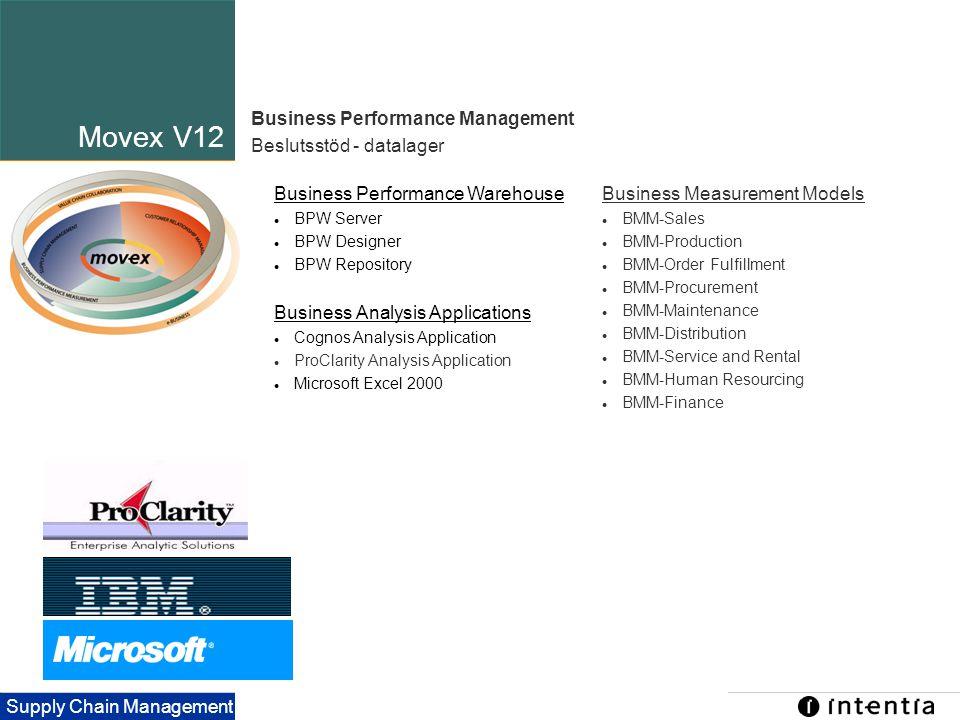 Template ver.1.2 / 18 Supply Chain Management Business Performance Warehouse  BPW Server  BPW Designer  BPW Repository Business Analysis Applicatio