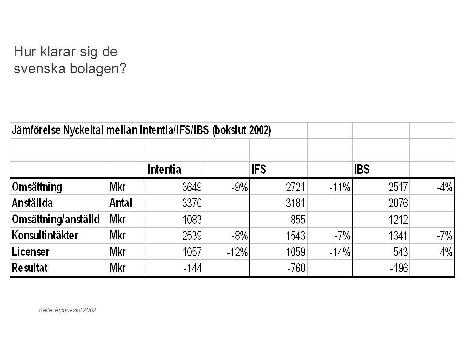 Template ver.1.2 / 28 Supply Chain Management Hur klarar sig de svenska bolagen? Källa: årsbokslut 2002