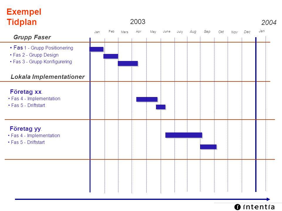 Template ver.1.2 / 34 Supply Chain Management Exempel Tidplan 2003 2004 Jan Feb Mars Apr May June July AugSep Okt Nov • Fas 1 - Grupp Positionering •