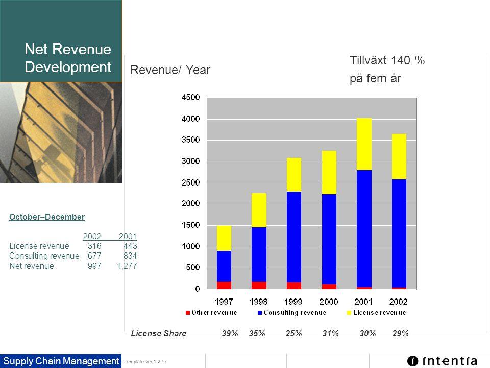 Supply Chain Management Template ver.1.2 / 7 Net Revenue Development SEK million October–December 20022001 License revenue316443 Consulting revenue677